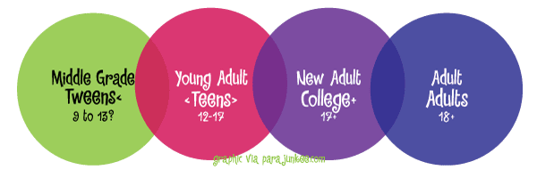 Categorías literarias por edades